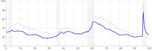 Minnesota monthly unemployment rate chart from 1990 to August 2021